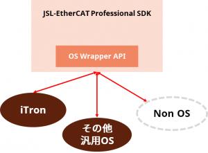 ECAT-SDK-Cyclone-TOKUCYOU1