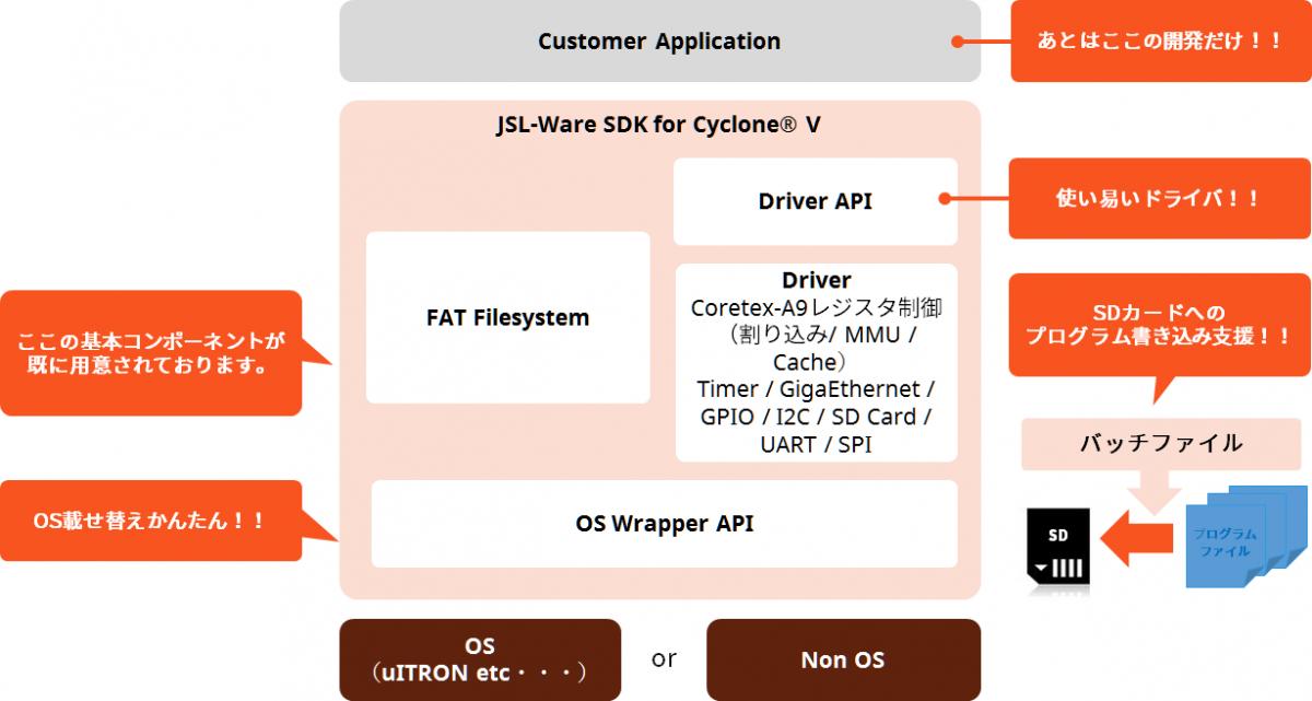 Cyclone®V SoC Standard JSL-Ware_1B