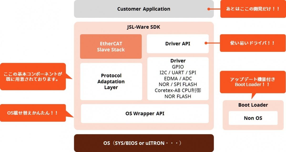 AM335x Standard JSL-Ware_1B