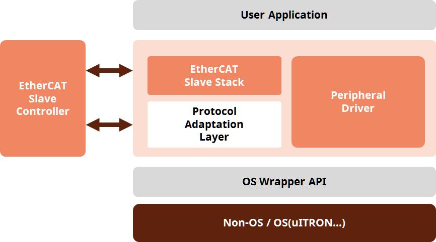 ECAT-SDK-XMC4800-SW-Block2