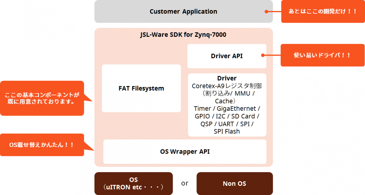 Zynq-7000 SoC Standard JSL-Ware_1B