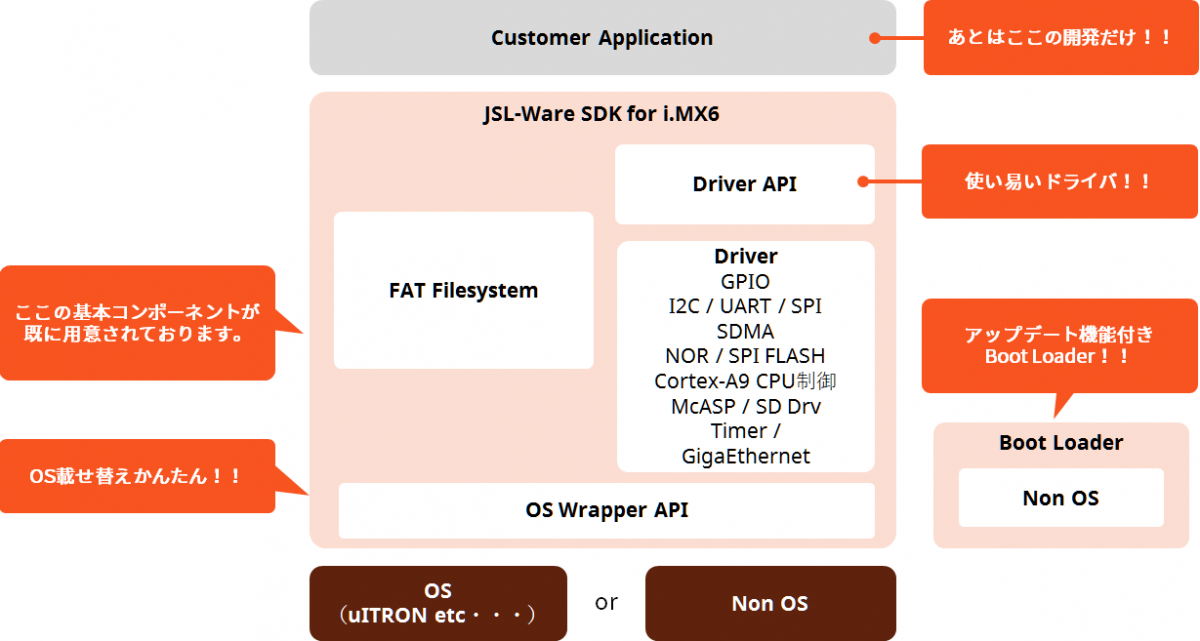 i.MX6 Standard JSL-Ware_1B
