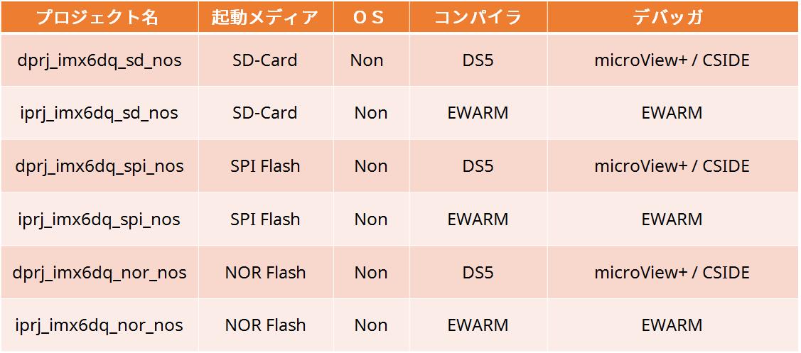 i.MX6 Standard JSL-Ware_3