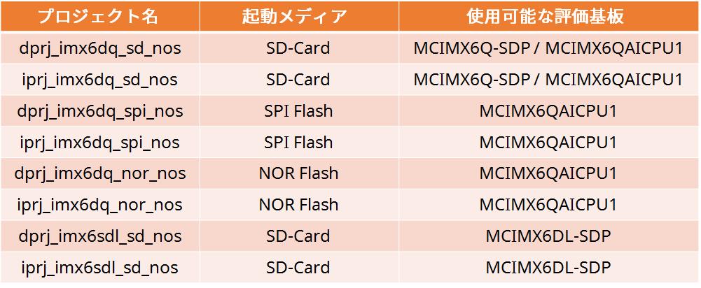 i.MX6 Standard JSL-Ware_4