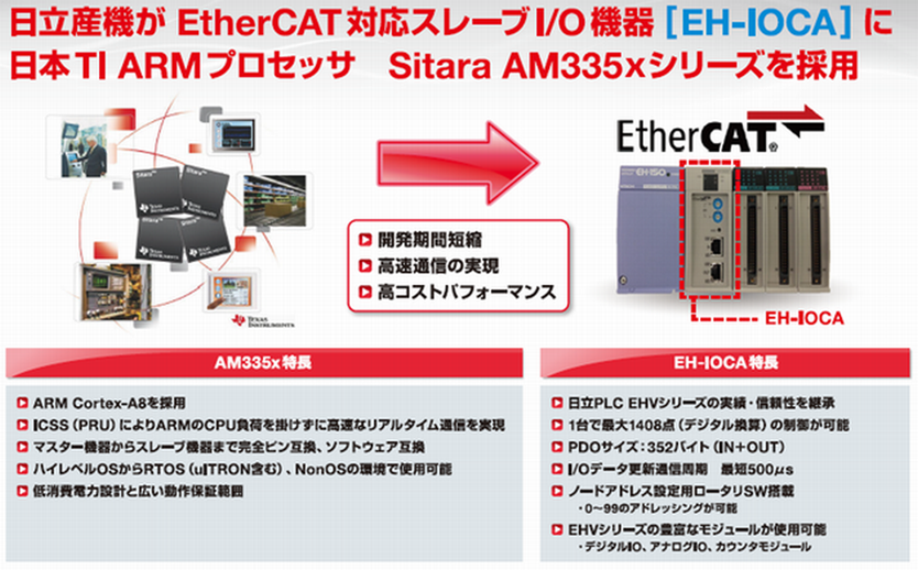 ECAT-SDK-AM335x-saiyou