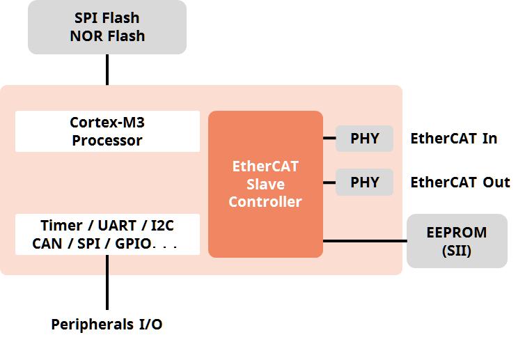 ECAT-SDK-R-IN-Block
