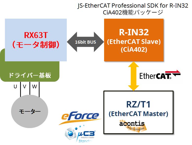 ECAT-SDK-R-IN-Demo
