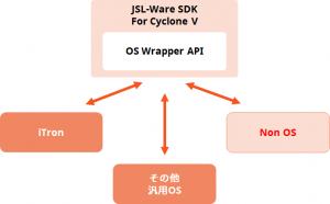 Cyclone®V SoC Standard JSL-Ware_3