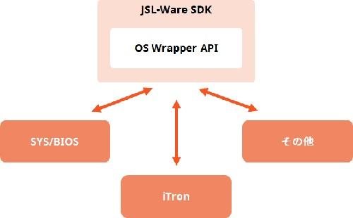 AM335x Standard JSL-Ware_3