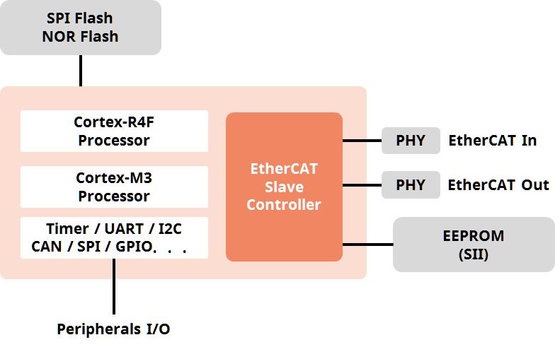 ECAT-SDK-RZT1-HW-Block