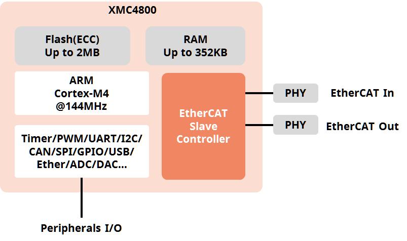 ECAT-SDK-XMC4800-HW-Block