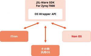 Zynq-7000 SoC Standard JSL-Ware_3